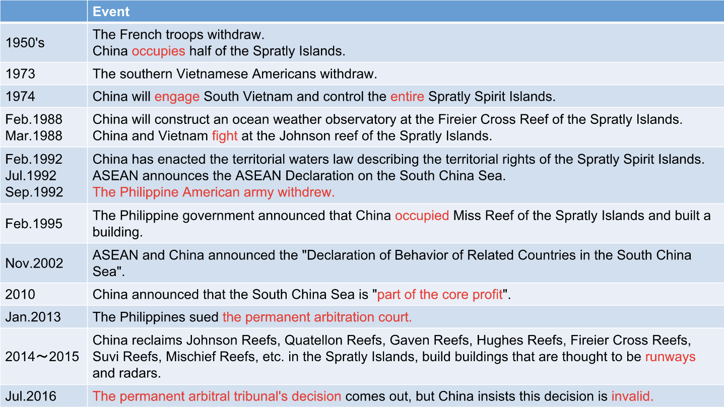 spratly islands dispute essay Over the last two years china has dramatically stepped up land reclamation work on reefs and atolls it claims in the spratly island chain in the south china sea, also claimed by the philippines, taiwan, malaysia, vietnam and brunei chinese ships have been dredging new harbours, while cranes have.